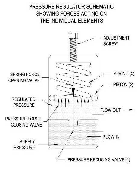 Pressure Regulator Schematic